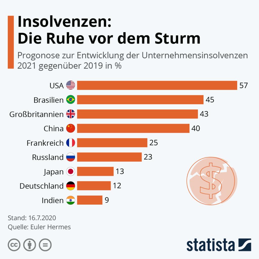 Sturm Deutschland 2021